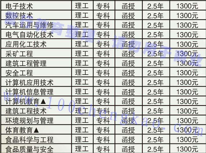 许昌学院成人函授教育大专招生专业-2.jpg