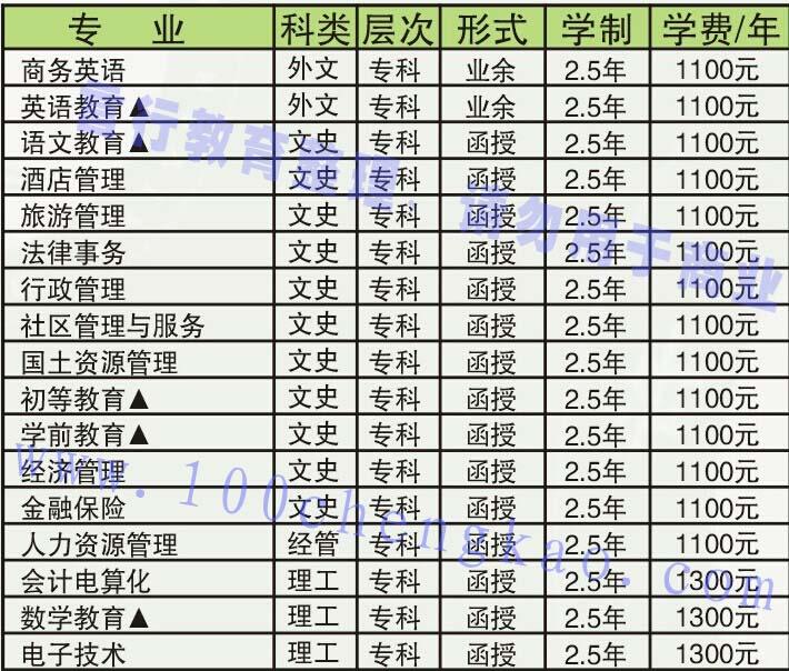 许昌学院成人函授教育大专招生专业-1.jpg