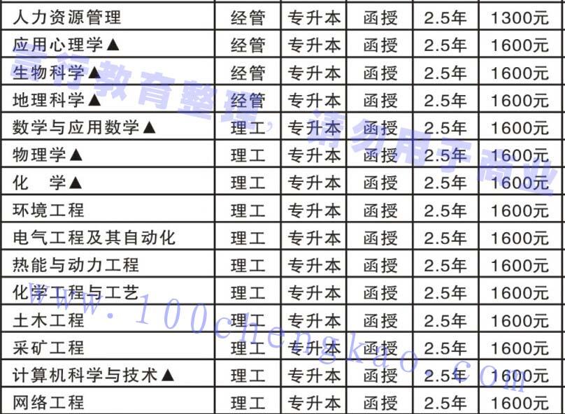 许昌学院成人函授教育专升本招生专业-2.jpg