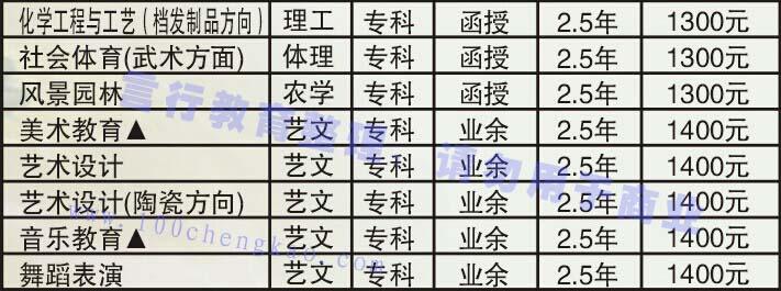 许昌学院成人函授教育高起专招生专业-3.jpg