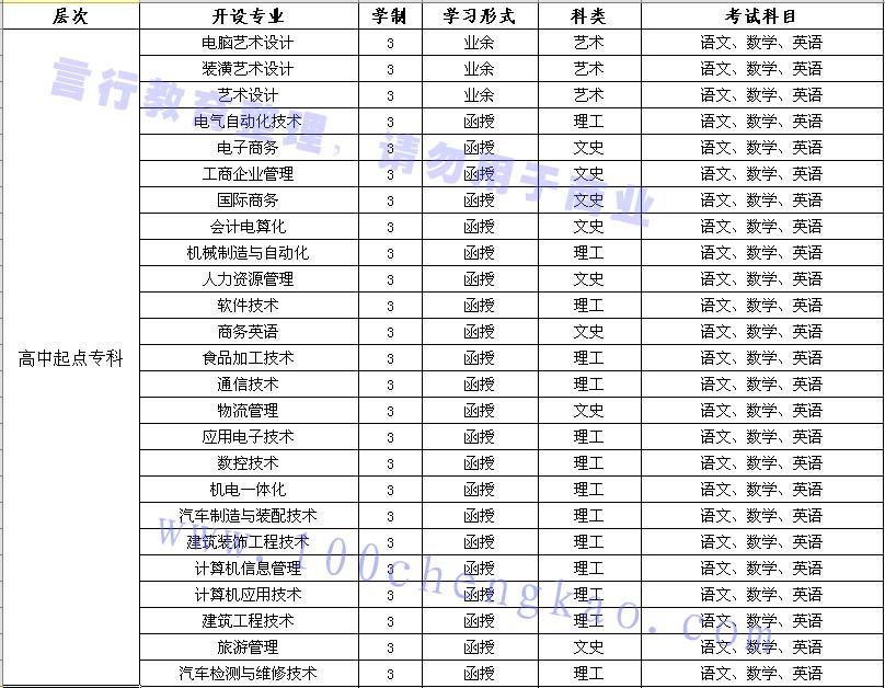 郑州科技学院成人高考大专招生专业汇总.jpg