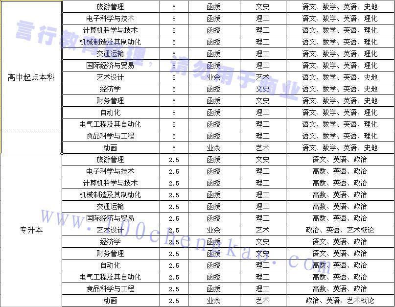 郑州科技学院成人高考专升本/高起本招生专业汇总.jpg