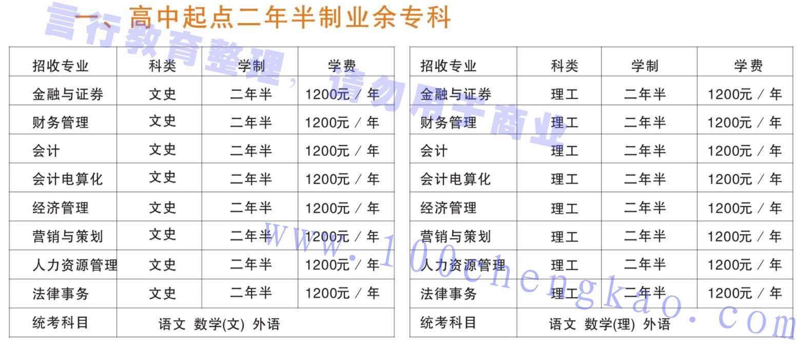 河南财经政法大学成人高考业余大专招生专业汇总.jpg
