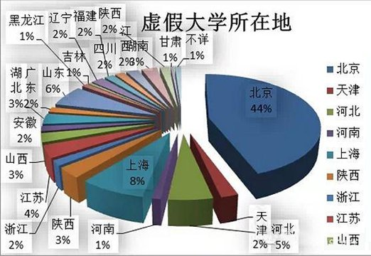 """210所""""虚假大学""""名单曝光 北京最多 河南占1%"""