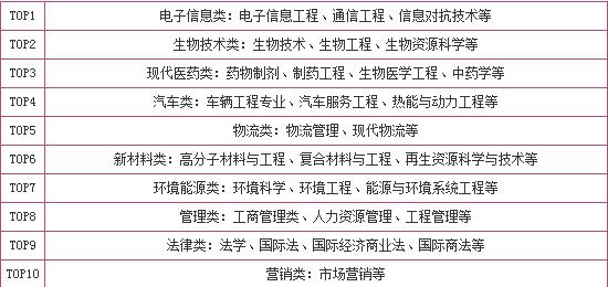 河南省高考热门专业大全一览表