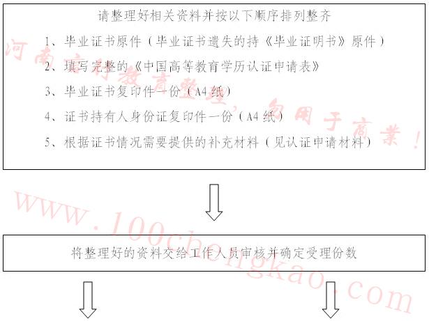 河南学历认证流程-1.jpg