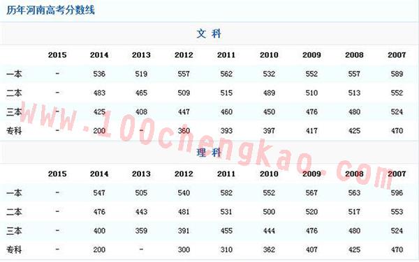 河南高考历年录取分数线汇总表.jpg
